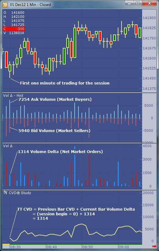 A Leading Technical Indicator For Charting In X Study 174 Tt