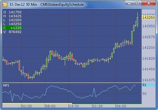 Mfi technical indicator