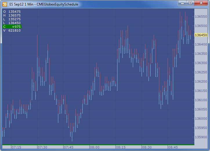 Chart Descriptions   Trading Technologies