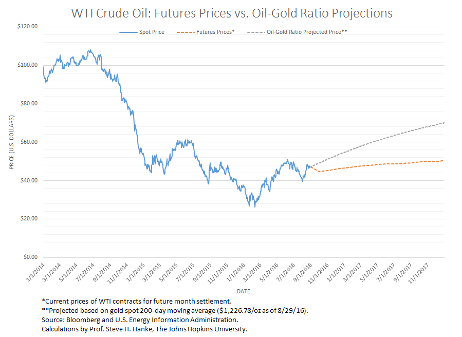 wti-crude-oil-futures-prices-vs-oil-gold-ratio