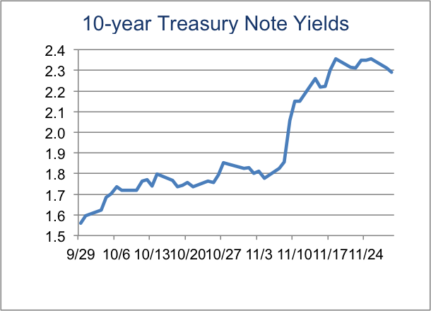 10-year treasury note yields eris exchange trading technologies