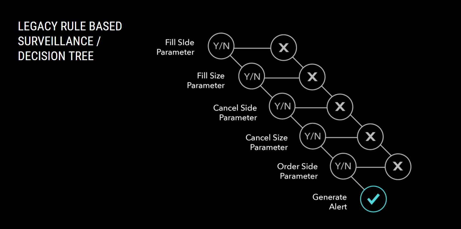 rule based trade surveillance decision tree