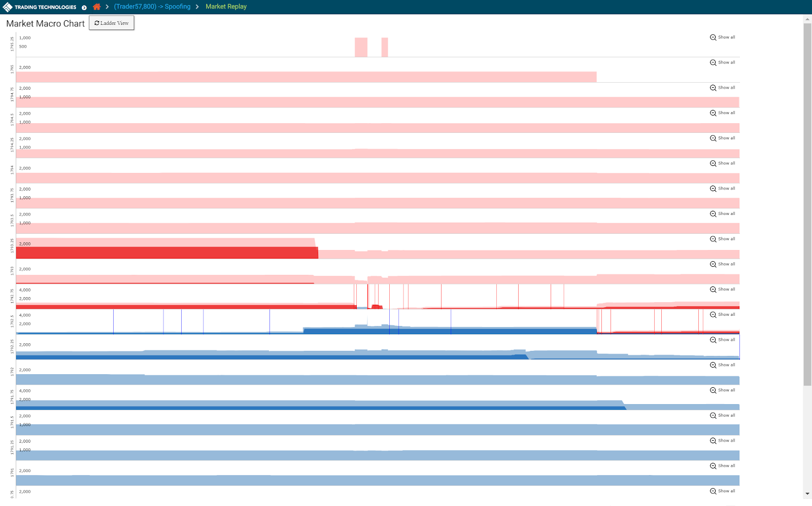 screenshot of macro chart